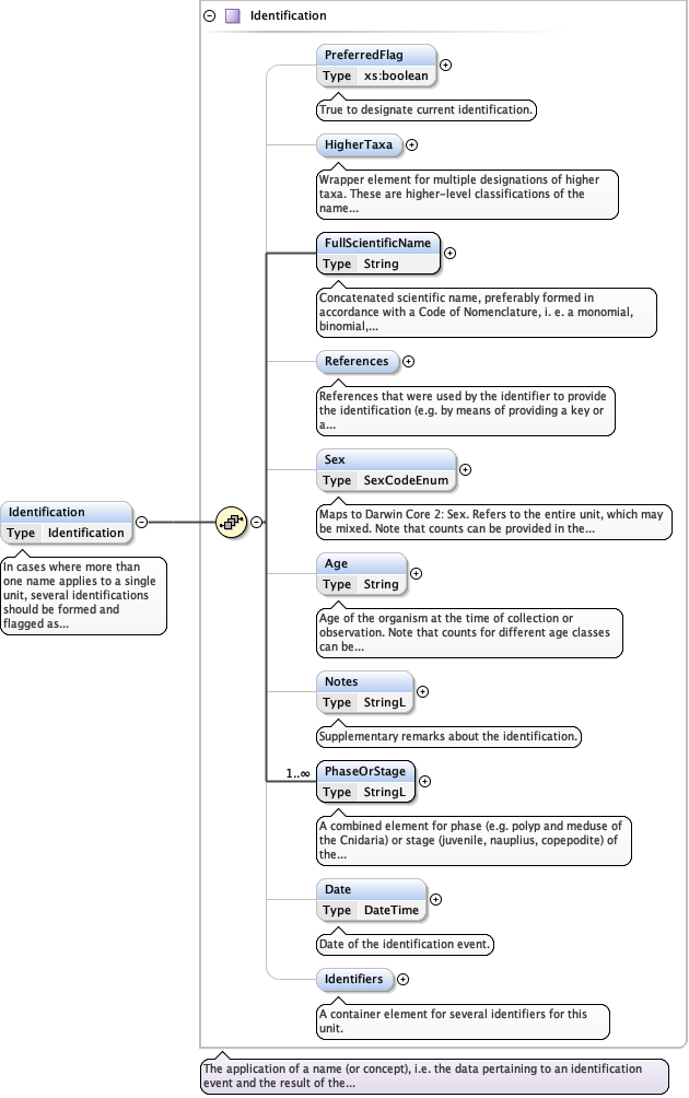 Schema documentation for ABCD_3 0_zoology xsd
